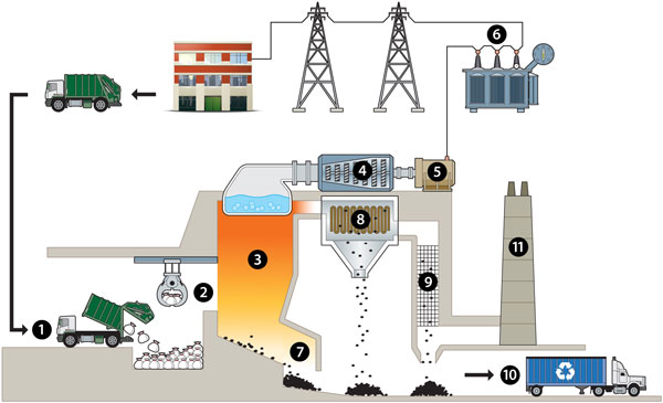 why energy from waste is not incineration rh fmanet org waste incineration process diagram waste oil incinerator diagram
