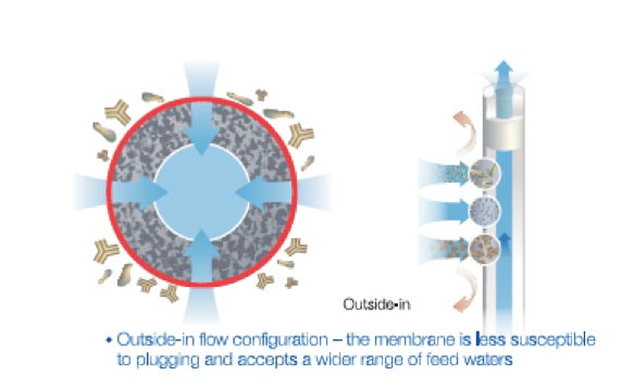 Filtration systems enable industrial wastewater reuse