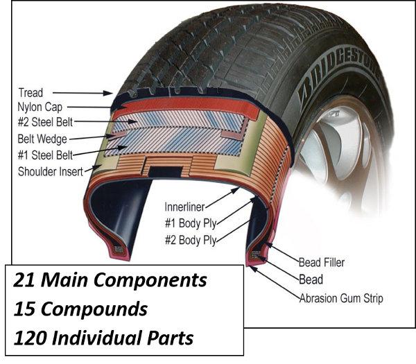 Making Rubber Car Parts